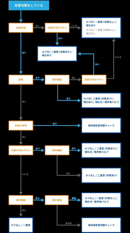 アルゴリズム全体図